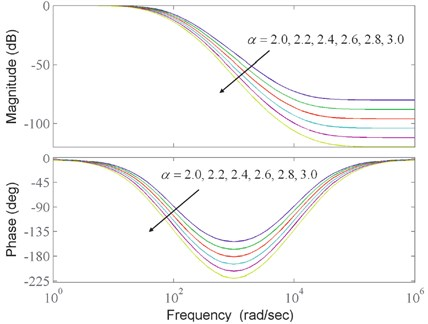 Bode curves of Q-filter with different α