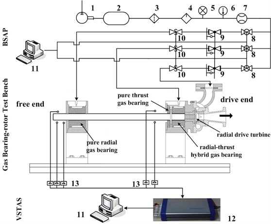 Layout of the gas bearing-rotor test rig and air supply system: 1. Air compressor; 2. Gas tank; 3. Filter; 4. Dryer; 5. Pressure gauge; 6. Thermometer; 7. Flow meter;  8. Pressure stabilizing valve; 9. Electro-pneumatic air regulator; 10. Safety shut-off valves;  11. Computer; 12. Data acquisition instrument; 13. Eddy current displace sensor