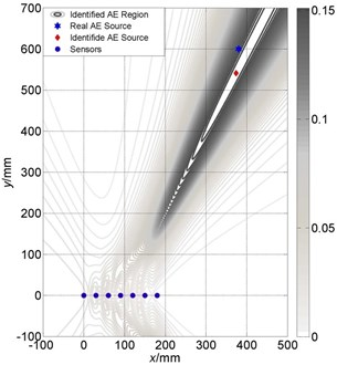 Localization results comparison between different velocities of linear array:  a) localization with accurate velocity; b) deviation from accurate velocity with 300m/s