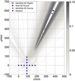 Localization results comparison between different velocities of cross array:  a) localization with accurate velocity; b) deviation from accurate velocity with 300m/s