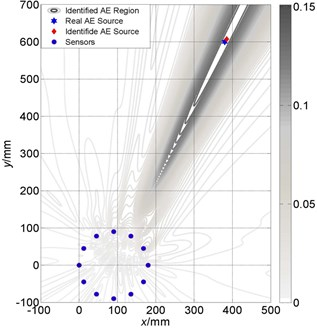 Localization results comparison between different velocities of circular array:  a) localization with accurate velocity; b) deviation from accurate velocity with 300 m/s