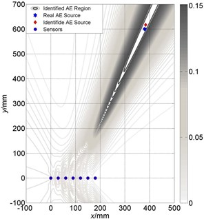 Localization results comparison between large and small size of linear array:  a) Localization results of linear array (small) is (386 mm, 624 mm);  b) Localization results of linear array (large) is (384 mm, 617 mm)