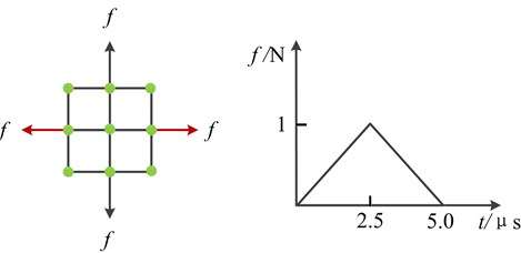 The acting forces and time function of applied load