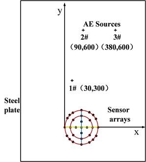 Sensor arrays and AE source locations