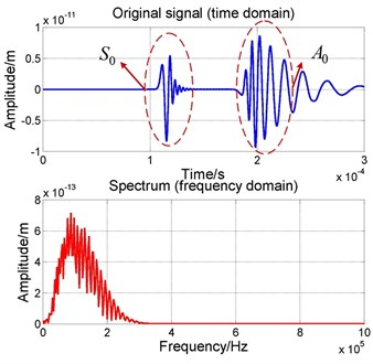 The waveforms and frequency spectrum  of AE signal received by one sensor