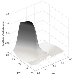 Energy output contours of linear array (big) localization result at AE source 1#:  a) three-dimensional contour output picture; b) planar output picture