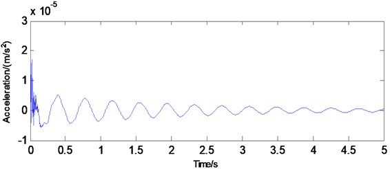 Acceleration at the fourth node of the beam