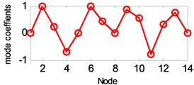 Mode shapes from modified ITD