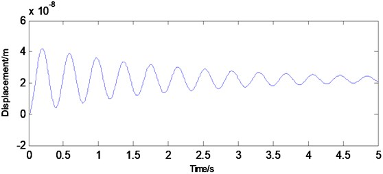 Displacement at the fourth node of the beam