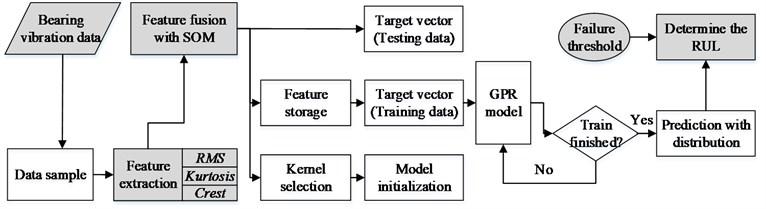 Schematic diagram of the proposed prediction method