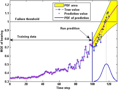 Comparison of MQE prediction between composite kernel GPR and PF method