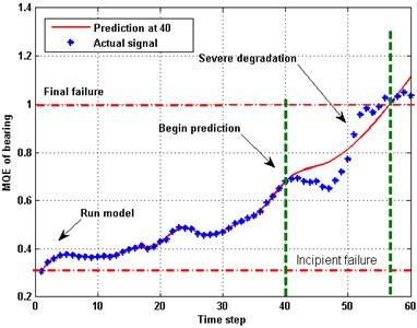 Remaining life prediction for bearing MQE