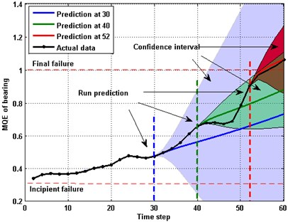 Prediction of MQE based on GPR (CK) with 95% confidence interval at 30, 40 and 52