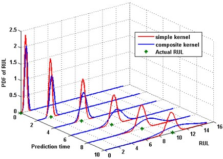 PDF of prediction with different covariance functions