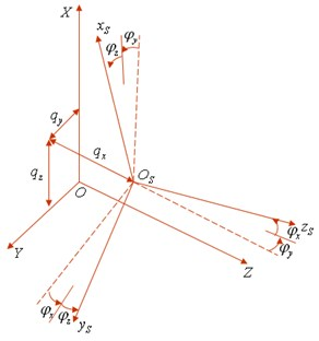 Inertia coordinate system and wheel hub coordinate system after deformation