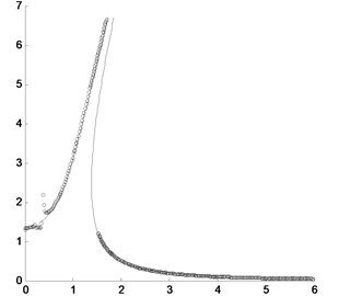 Comparison of the peak values of the approximately analytical solution by the presented method and the direct numerical integration where the solid line is for the approximately analytical solution  and the circles are for the direct numerical integration with different damping coefficients:  a) c=0.02; b) c=0.6