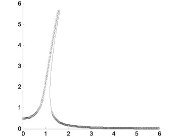 Comparison of the peak values of the approximately analytical solution by the presented  method and the direct numerical integration where the solid line is for the approximately analytical  solution and the circles are for the direct numerical integration with different amplitudes  of excitation force: a) F=0.5; b) F=2.5