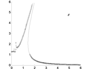 Comparison of the peak values of the approximately analytical solution by the presented  method and the direct numerical integration where the solid line is for the approximately analytical  solution and the circles are for the direct numerical integration with different nonlinear stiffness coefficients: a) α=0.5; b) α=2.1