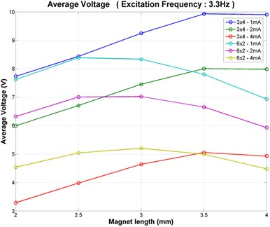 The results of the load analysis per current-load (a) input frequency 3.3Hz,  (b) input frequency 2.2Hz