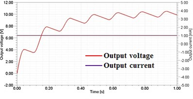 Output voltage and current (a) input frequency 3.3Hz (shaking motion)  (b) input frequency 2.2Hz (walking motion)