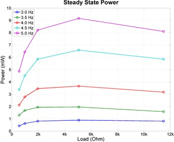 Experiments results: (a)~(e) output DC voltage,  (f) steady state output voltage, (g) steady state power