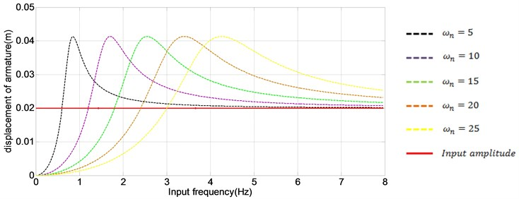 Amplitude of base and slider according to the varying ωn