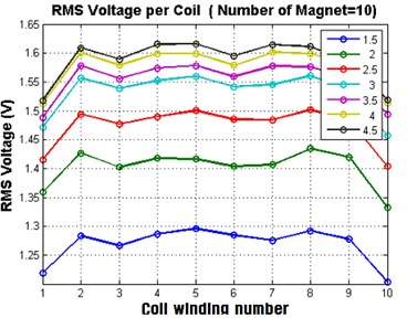 The induced RMS voltage in each coil winding at no load