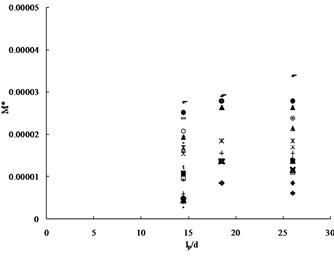 Relations between dimensionless moment M* vs Slenderness Ratio (lp/d)