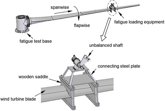 The structure of a single-point fatigue loading system