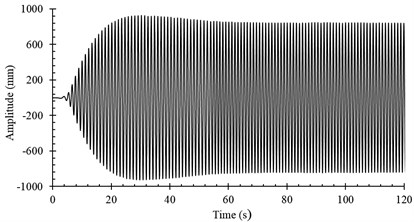 Amplitude variations of loading point on blade:  a) n1=45.6RPM, b) n2=47.0RPM, c) n3=46.5RPM