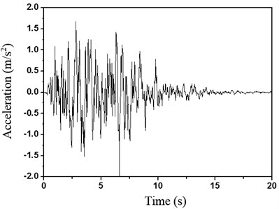 The time-history curve of artificial earthquake