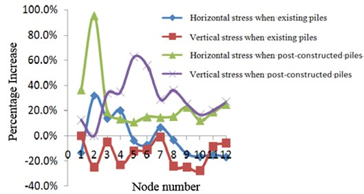 Stress percentage increase of existing and post-constructed piles compared to that without piles. Node number: 1 – Upper station arch crown center, 2 – Lower arch crown center, 3 – Inner arch foot,  4 – Outer arch foot, 5 – Upper diaphragm slab center, 6 – Lower diaphragm slab center, 7 – Inner diaphragm slab and side wall border, 8 – Outer diaphragm slab and side wall border, 9 – Upper floor center, 10 – Lower floor center, 11 – Inner wall corner, 12 – Outer wall corner