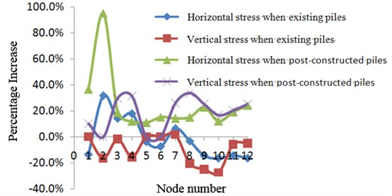 Stress percentage increase of existing and post-constructed piles compared to that without piles under earthquake excitation. Node number: 1 – Upper station arch crown center, 2 – Lower arch crown center, 3 – Inner arch foot, 4 – Outer arch foot, 5 – Upper diaphragm slab center, 6 – Lower diaphragm slab center, 7 – Inner diaphragm slab and side wall border, 8 – Outer diaphragm slab and side wall border,  9 – Upper floor center, 10 – Lower floor center, 11 – Inner wall corner, 12 – Outer wall corner