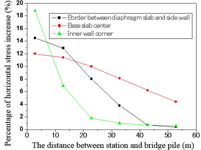 The relationship between the percentage of horizontal stress increase and the distance