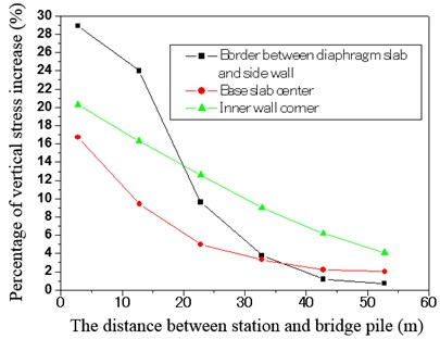 The relationship between the percentage of vertical stress increase and the distance
