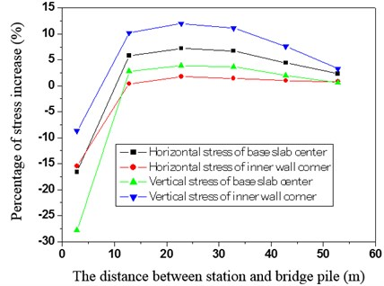 The relationship between the percentage of stress increase and the distance