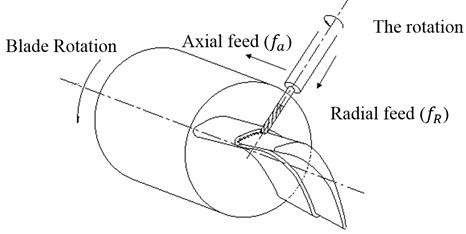 Turn-milling blade principle diagram