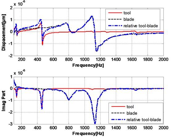 Relative transfer function of multi-mode in turn-milling