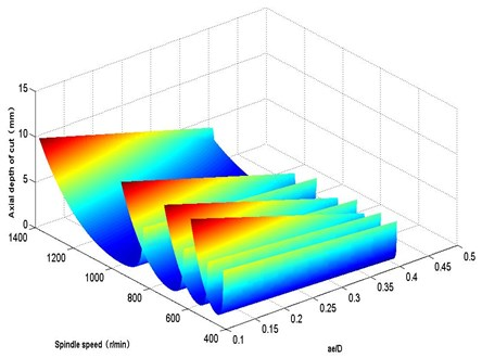 3D graph for the effect of ae/D on chatter stability