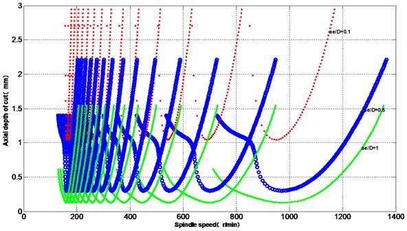 Effect of ae/D on chatter stability