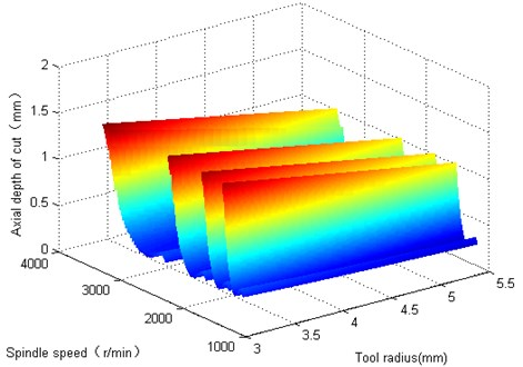 The effect of tool radius on chatter stability