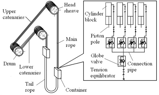 Schematic diagram of multi-rope friction winder