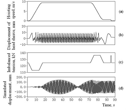 Simulation of the excitation signals and the response vibration displacements of 4# catenary