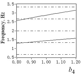 4# catenary vibration amplitudes and natural frequencies with varying imbalance coefficient