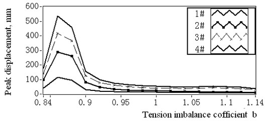Maximum displacement amplitudes of 1# to 4# catenaries with varying imbalance coefficient
