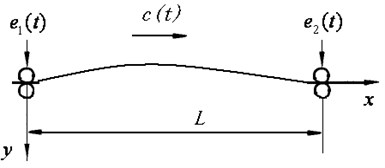 Axially moving string model with boundary excitations