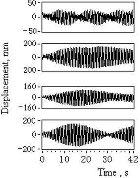 Time domain and spectrum diagram of lower catenaries transverse vibrations (1# to 4#)