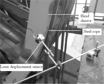 Measurement schematic of head sheaves axial deflection displacement