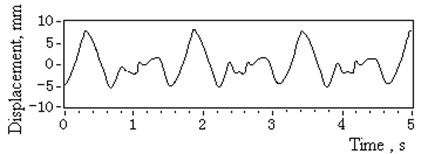 Deflection displacement and amplitude spectrum of 3# head sheave