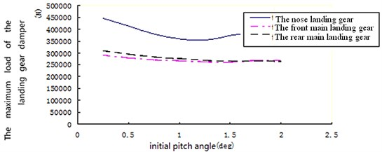 Maximum load changing with the pitch angle of each landing gear strut